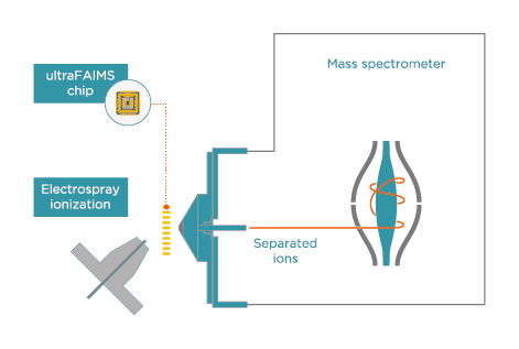 Add ultraFAIMS to your mass spectrometer