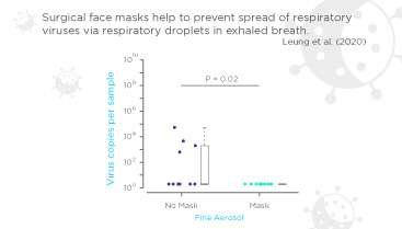 Surgical face masks help to prevent spread of respiratory viruses via respiratory droplets in exhaled breath