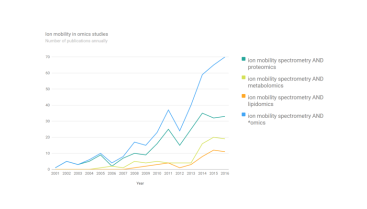 graph showing increasing ion mobility spectrometry omics publications