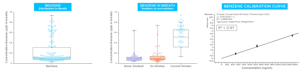Benzene in Breath