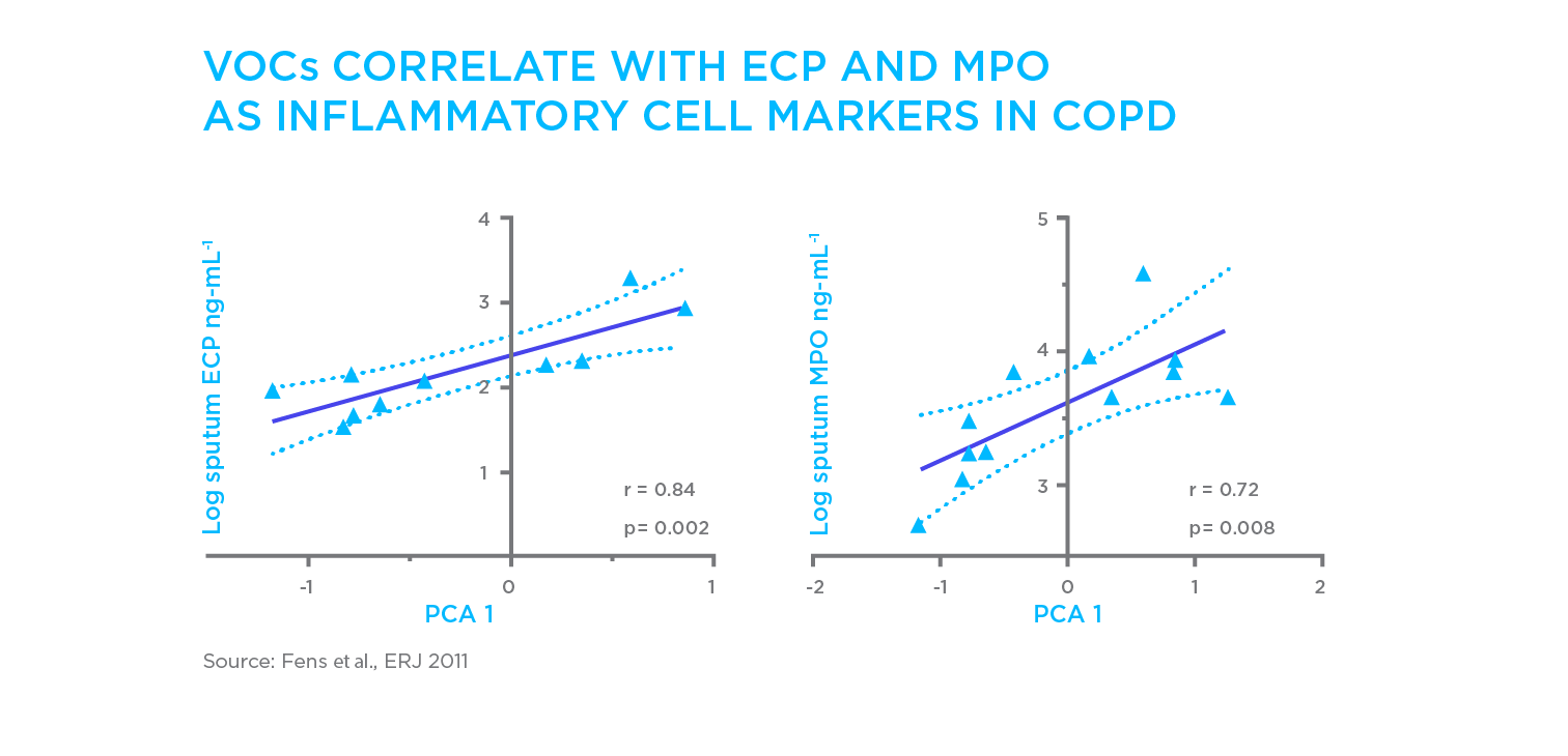 VOCs COPD inflammatory markers