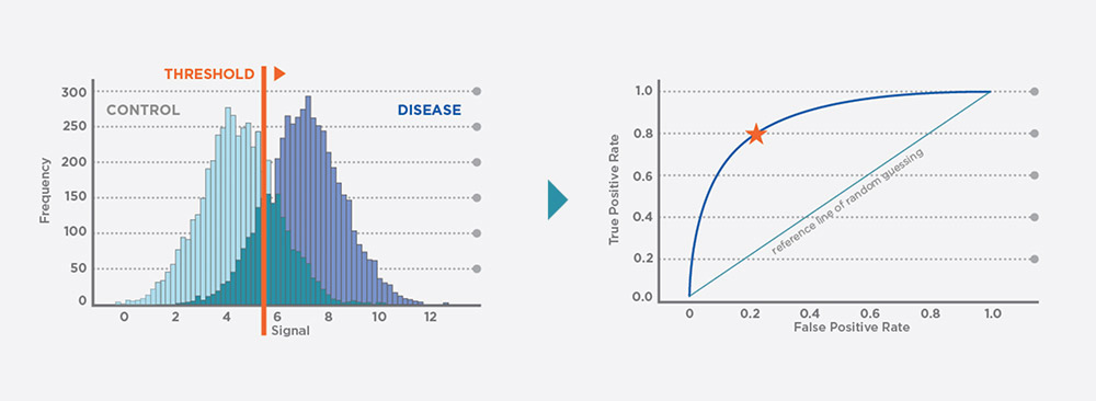 disease to roc curve
