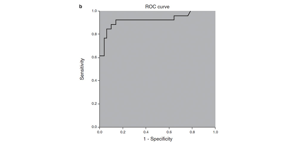 The receiver operating characteristic (ROC) curve for negative and positive samples.