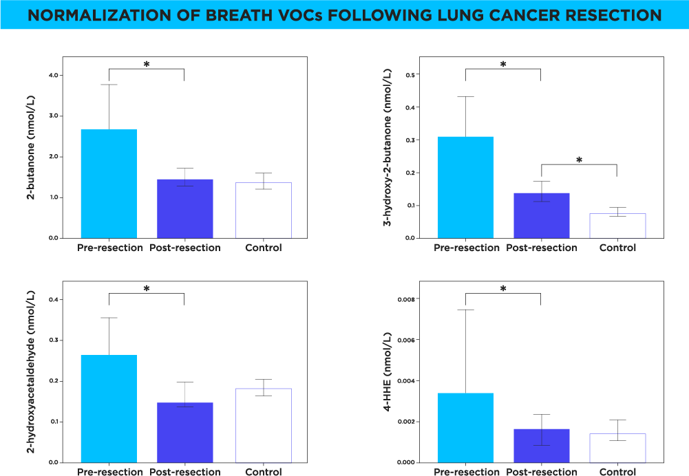 Normalization of VOCs after lung resection