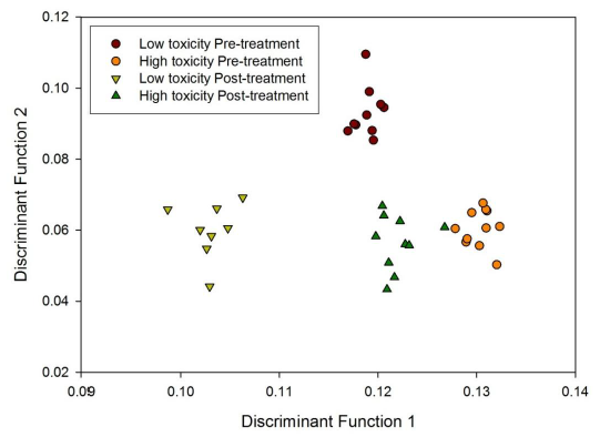 Fig 1. Fisher Discriminant Analysis of FAIMS chemical fingerprints showing clear discriminations between patients before and after radiotherapy and those with high and low gastrointestinal toxicity