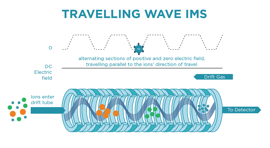 Travelling Wave IMS